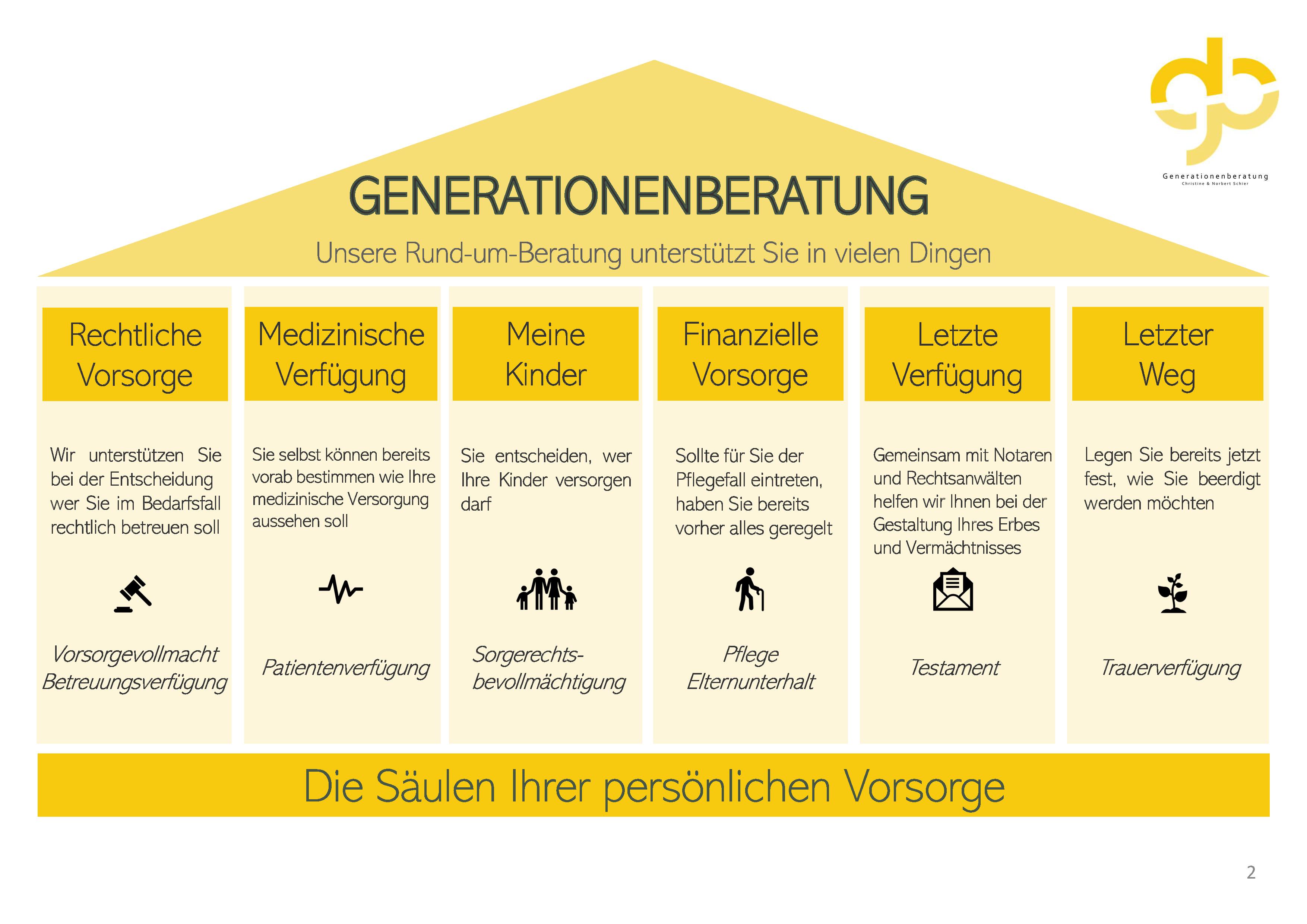 Generationenberatung Schier